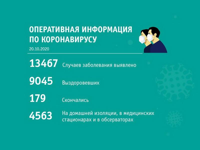 Сводка по коронавирусу по состоянию на 20 октября  | Кузбасский Информационный Портал